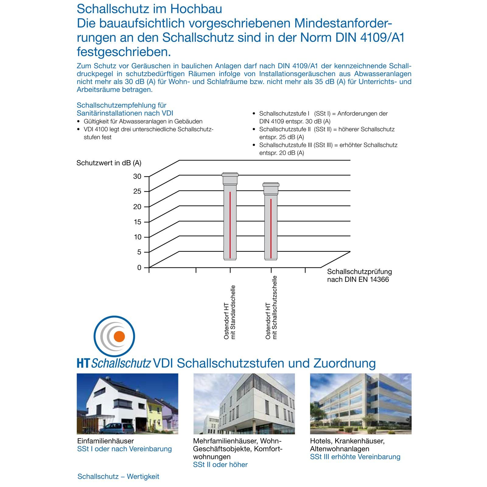 Hervorragend HT Reduziermuffe DN75/50 HTR kurz Rohr Reduzierstück Übergangsrohr  ME39
