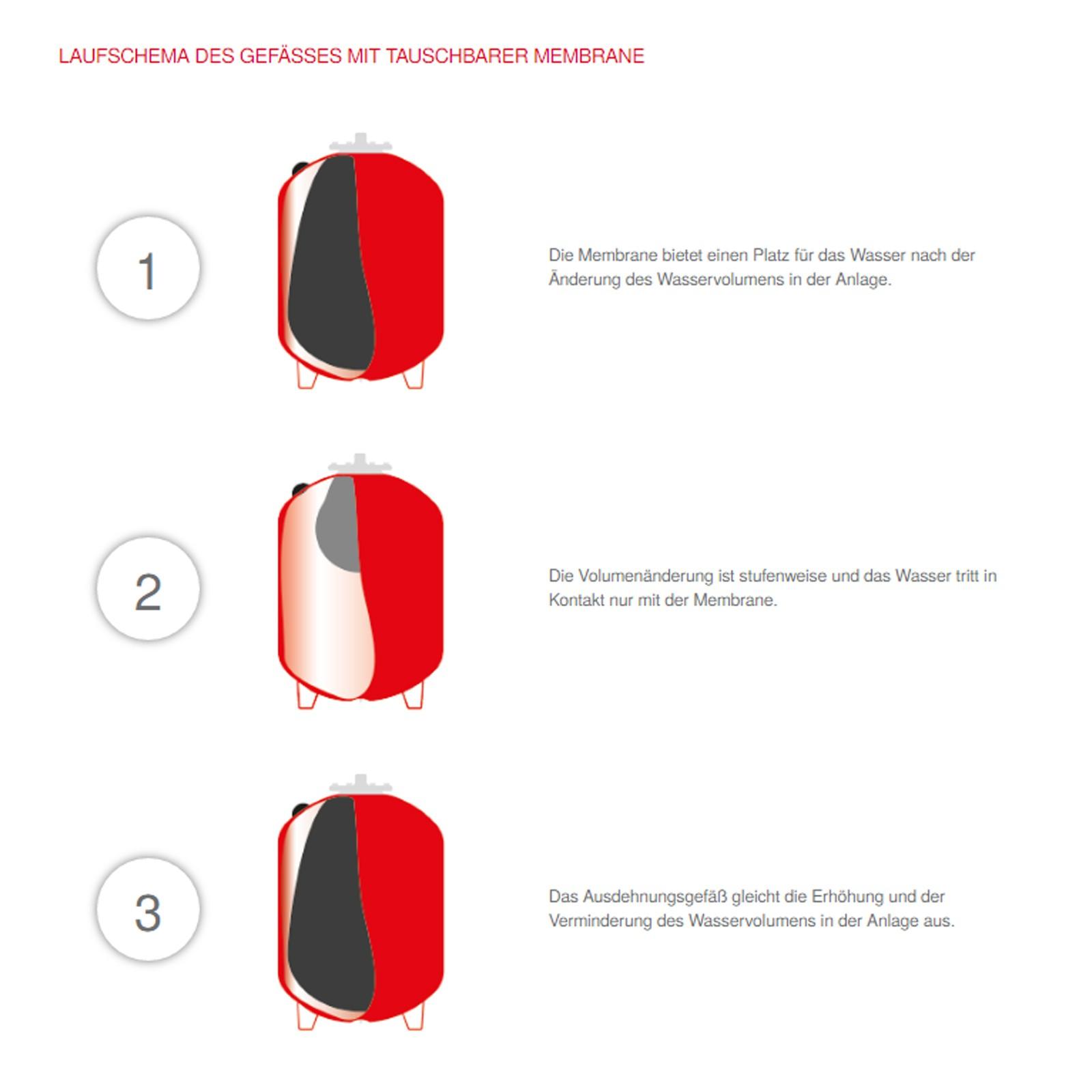stabilo sanitaer ausdehnungsgef 50l stehend rot ausgleichsbeh lter heizung ebay. Black Bedroom Furniture Sets. Home Design Ideas