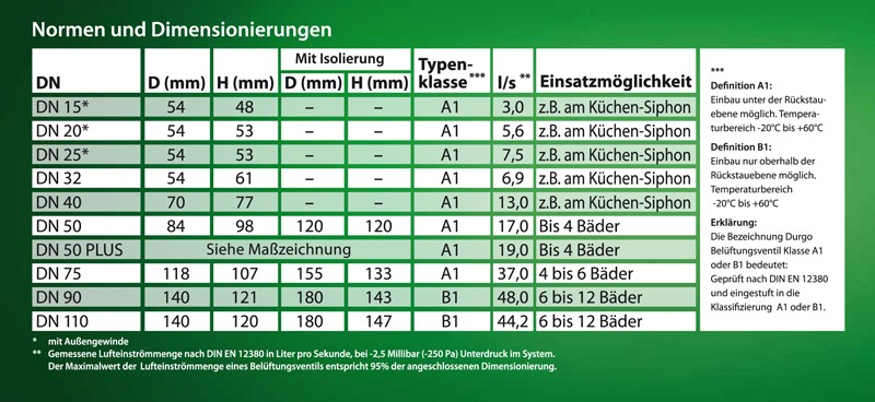 Durgo bel ftung entl ftung ventil dn 50 mm ht rohr - Abwasserrohr durchmesser tabelle ...
