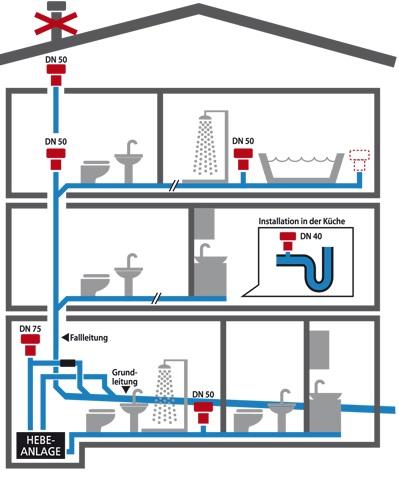 Beliebt ᐅ Durgo Belüftungsventil für Abwasseranlagen - alternative zur OP13